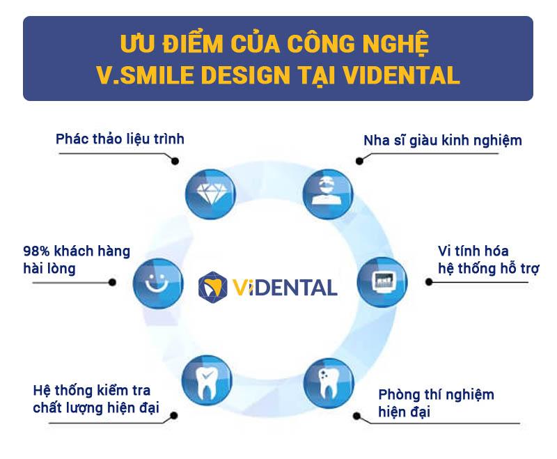 Ưu điểm khi thiết kế nụ cười tại Vidental